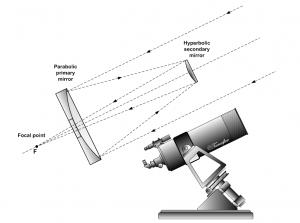 A present day Cassegrain Reflecting Telescope