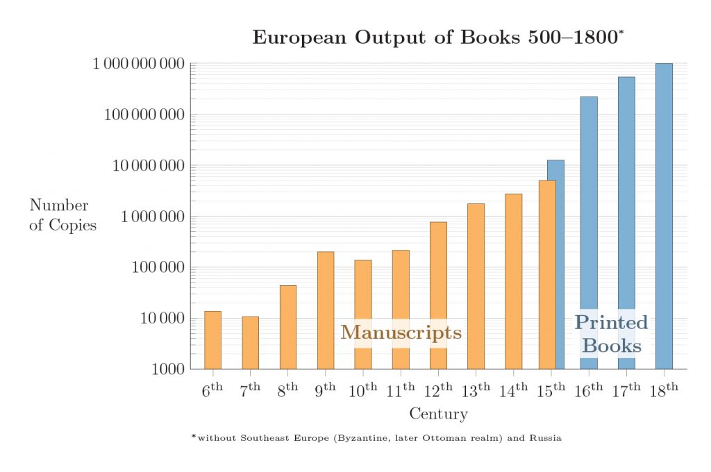 The European out put of books rose through the medieval period